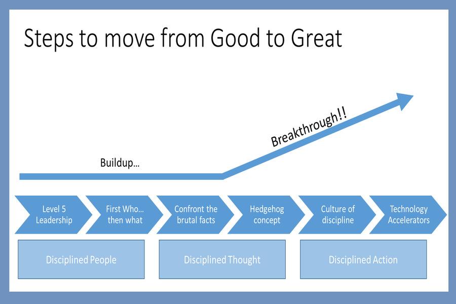 نمودار کتاب از خوب به عالی