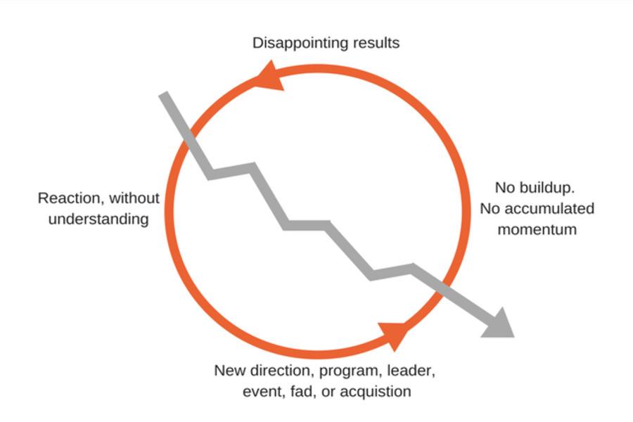 چرخه رشد و چرخه نابودی